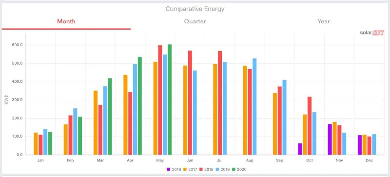 May 2020 generation via ☀️ has passed 600kWh, May 2018 (best month); it's still May, and it's still sunny…